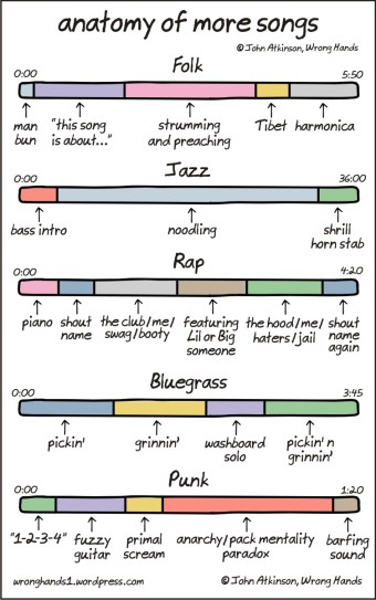 anatomy-of-more-songs